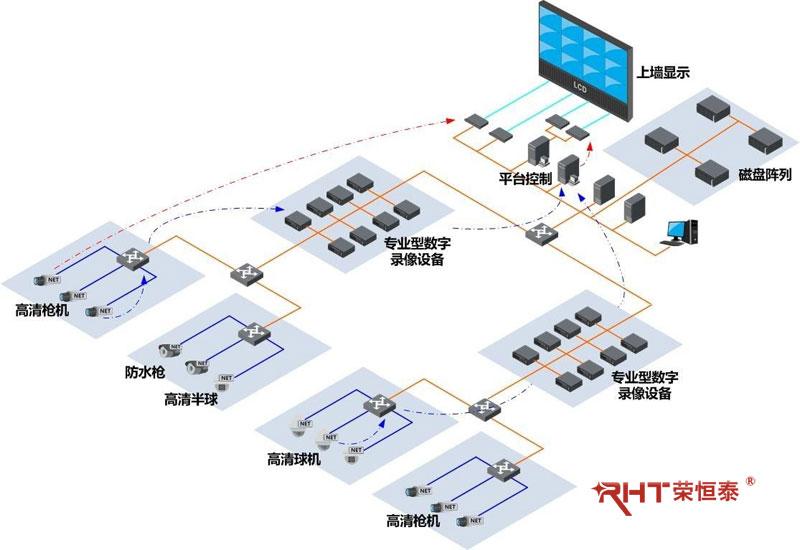 监控安装,数字高清网络监控系统